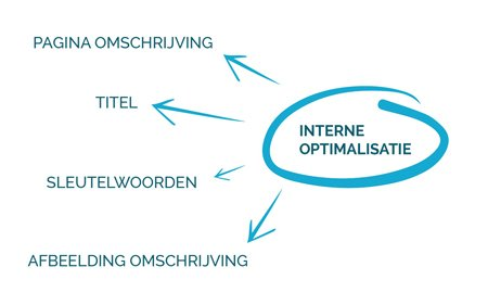 Interne Optimalisatie